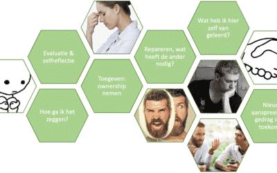 Excuses maken in vier stappen